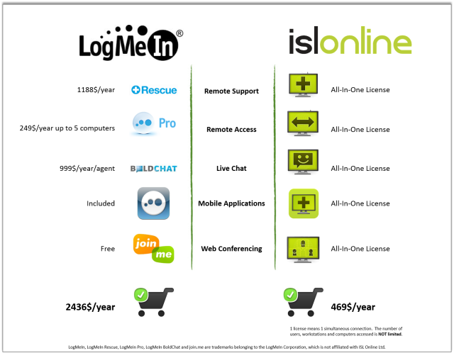 ISL Online offers everything that LogMeIn does by the fifth of its price.