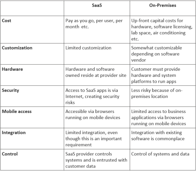 Making a choice between the on-premises and the SaaS