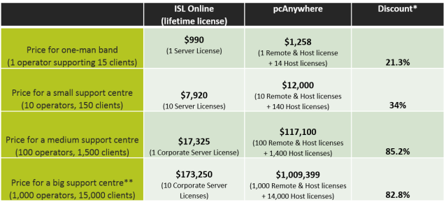 Compared to pcAnywhere, you can expect to pay at least 21% less for ISL Online if you are a small operation and as much as 85% less for enterprise users with a big support centre.