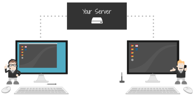 On-premises remote desktop software ISL Online Server Licensese
