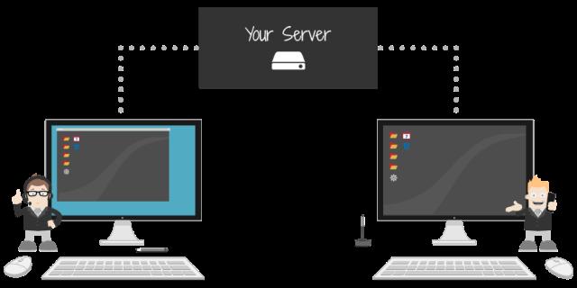 On-premises remote desktop software ISL Online Server Licensese