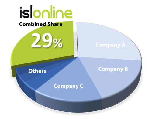 ISL Online led the combined market with a 29 percent share.
