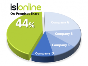 ISL Online led the on-premises market strongly with a convincing 44 percent share.