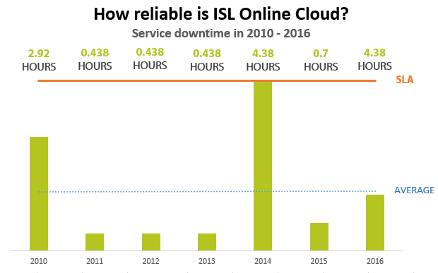 ISL Online downtime in 2016