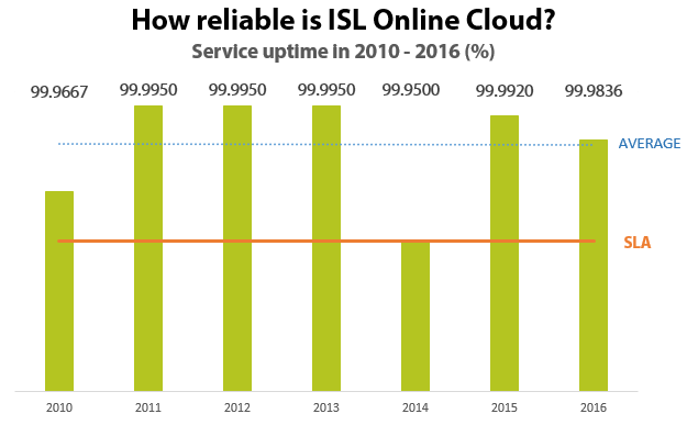 In 2016, ISL Online again surpasses the seven-year average uptime