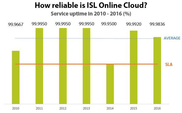 ISL Online uptime in 2016