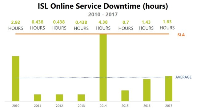 In 2017 ISL Online services experienced 1,63 hours of downtime.