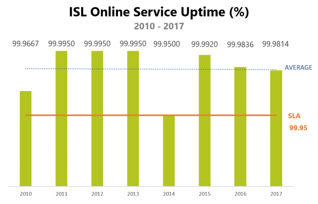 ISL Online maintains 99,98% uptime in 2017