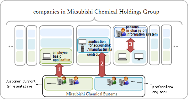 Three levels of support in Mitsubishi Chemical Holdings Group