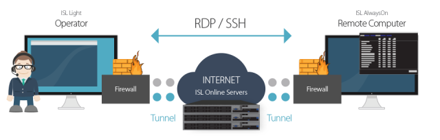 Route RDP connection through ISL Online safe tunnel