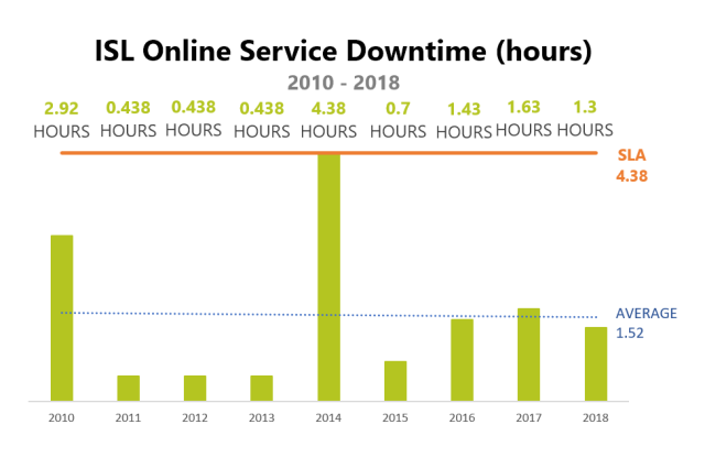ISL Online website was down 78 minutes in whole year, but not more than 10 minutes at a time.