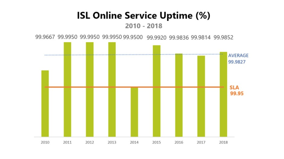 ISL Online performs at 99.9852% uptime in 2018