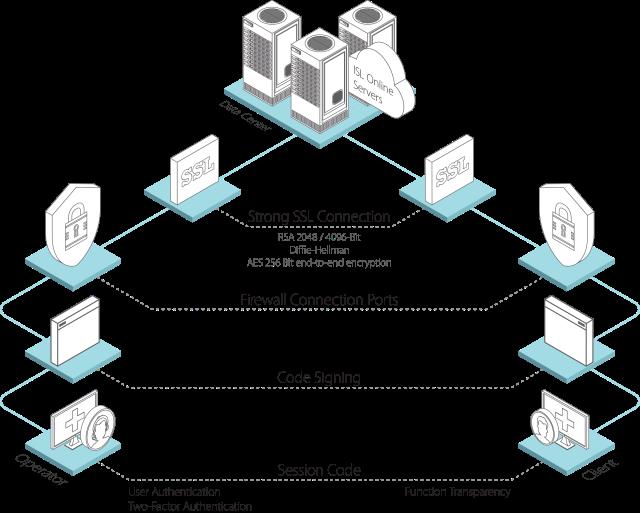 ISL Online Security Scheme