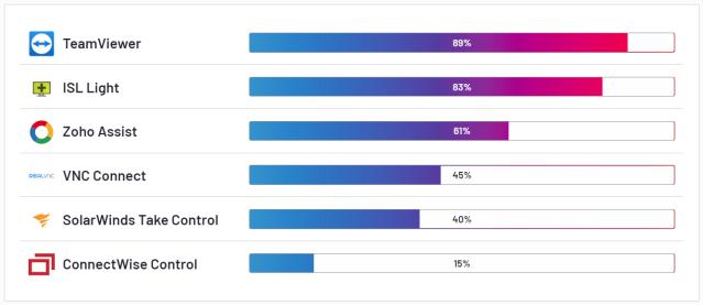 Ranking de satisfacción de software de escritorio remoto