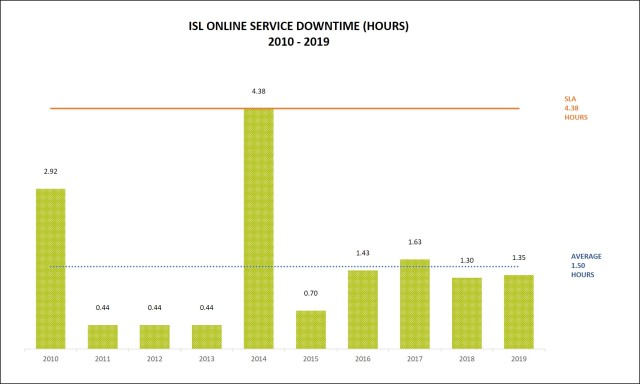 ISL Online Downtime 2019
