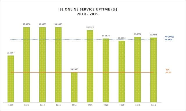 ISL Online Uptime 2019
