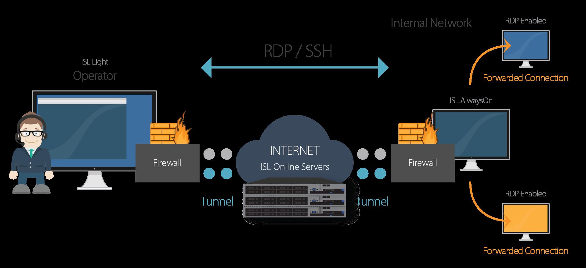 Conéctate vía RDP a través de ISL Online