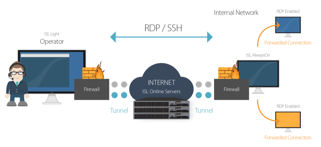 Connect via RDP through ISL Online